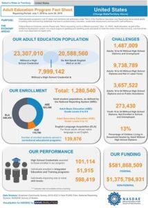 NASDAE Statistics